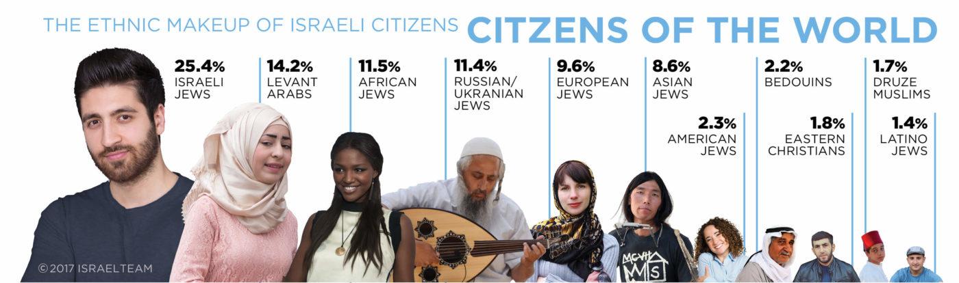 EthnicIsrael-1400x414