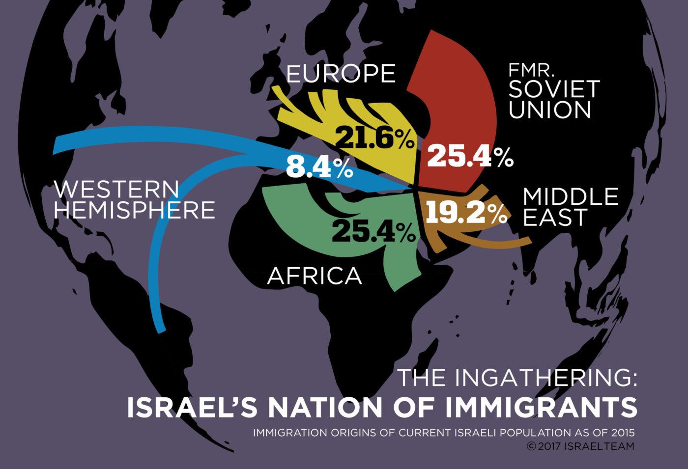 IsraelImmigration-1400x955
