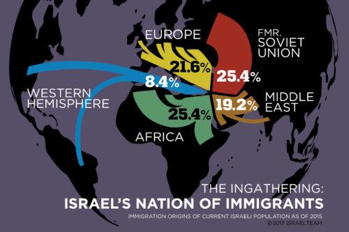 IsraelImmigration-500×333