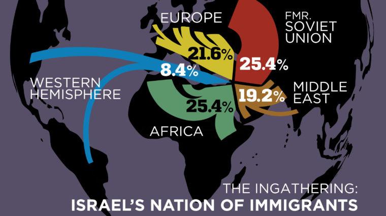 IsraelImmigration-760x425
