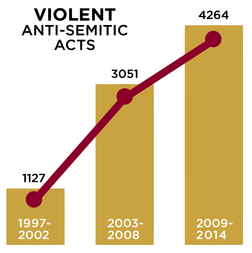 Sharp increase in violent anti-semitic acts